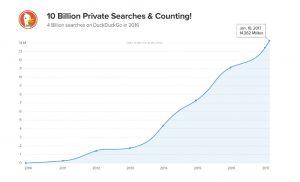 Google karşıtı DuckDuckGo ile yapılan anonim arama sayısı 10 milyarı geçti