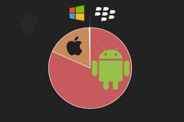 İşte Dünya'daki Telefonların %99.6sının İşletim Sistemleri!
